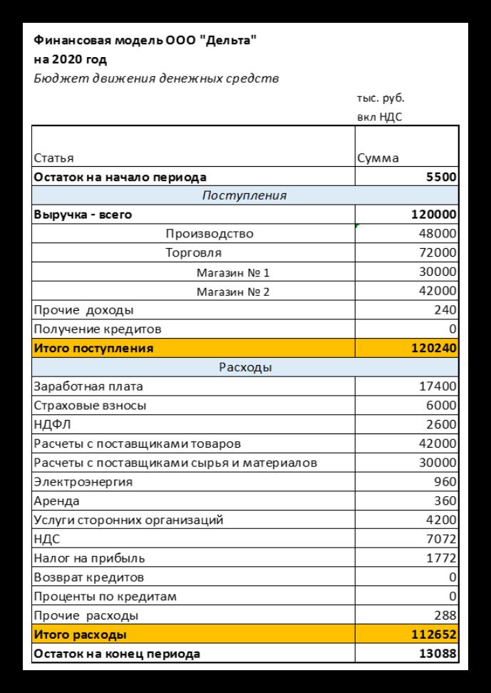 Анкета заявление на предоставление кредита